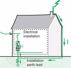 Elektrikai, elektros darbai, žaibosauga